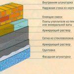 Конструкция кирпичной стены