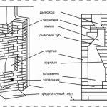 Конструкция углового камина