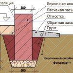 Схема столбчатого фундамента из кирпича